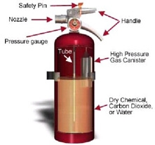 02--Fire Extinguishers