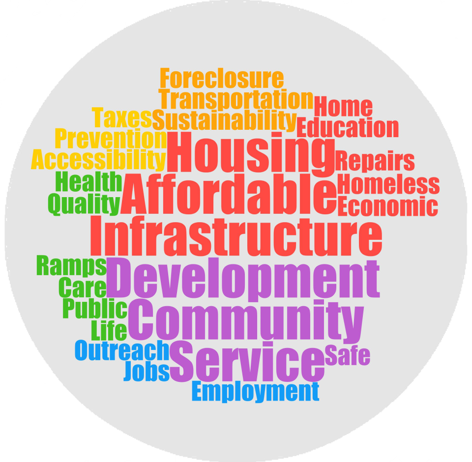 community assistance word cloud